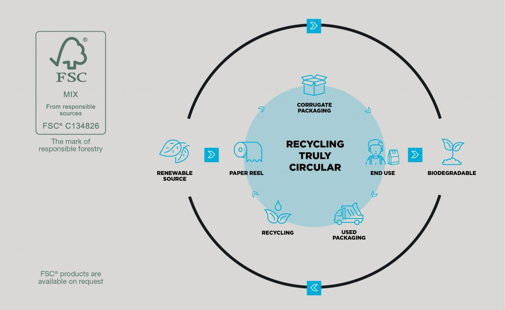 Lesters Packaging Circular Recycling